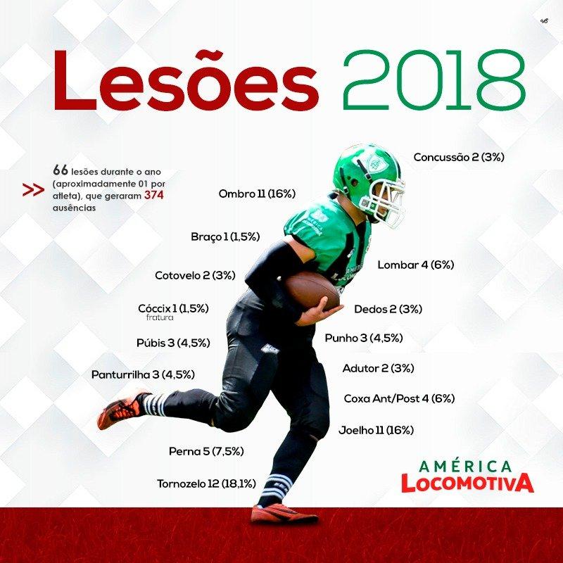 Lesões que aconteceram em 2018